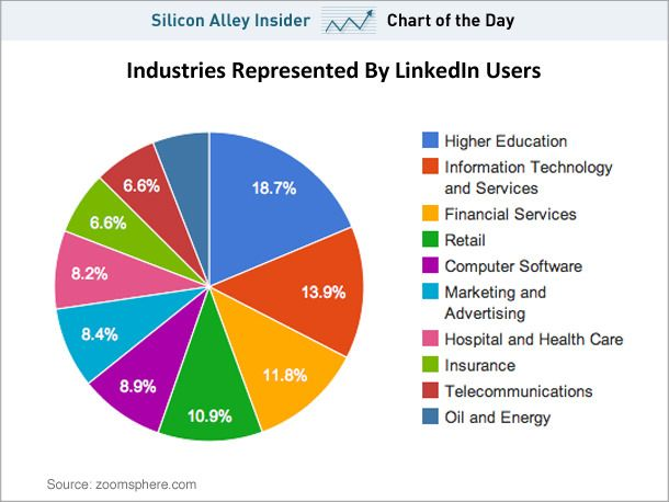 What Industries Do LinkedIn Users Work In | Socail Media