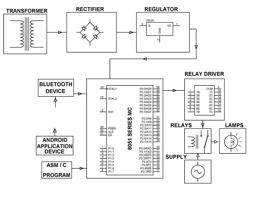 home appliances control using android mobile phone, Block diagram