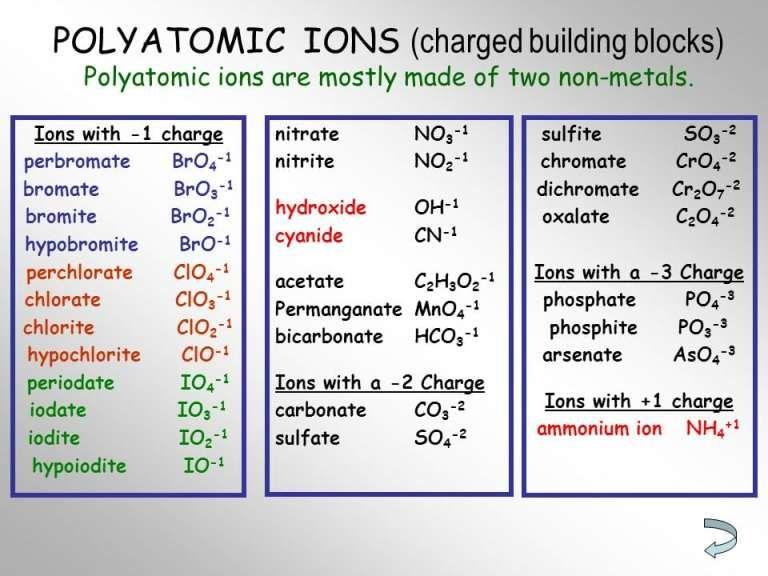 Polyatomic Ion Chart 5 Polyatomic Ion Teaching Chemistry Chemistry Help