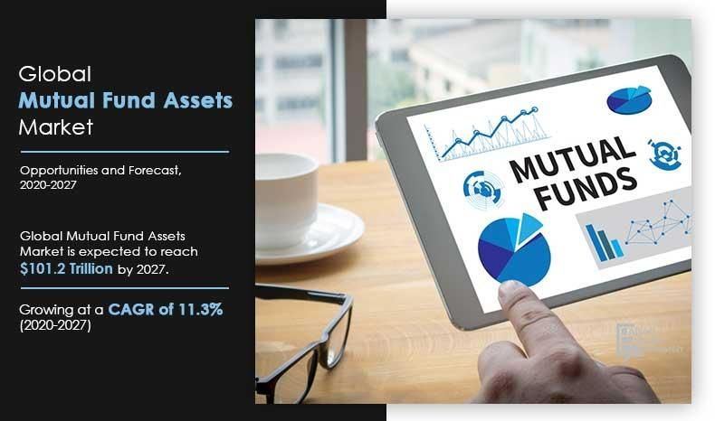 Mutual Fund Assets Market Growth Projections 2020 2027 In 2020 Bond Funds Business Development Strategy Mutuals Funds