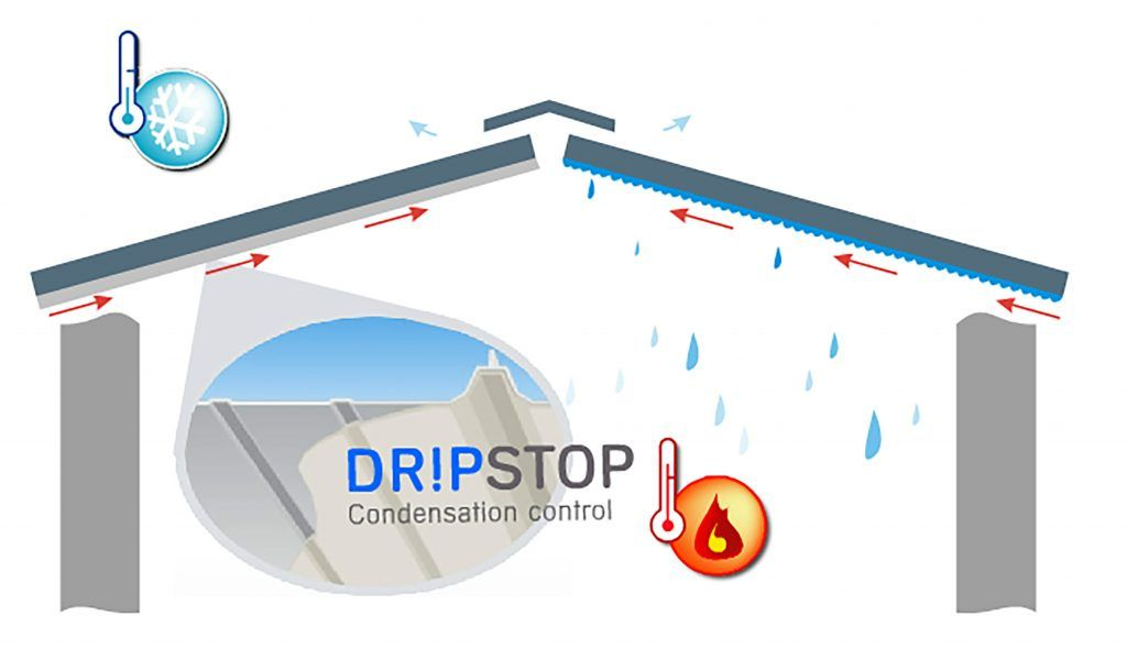 Abc Drip Stop For Metal Panel Condensation Metal Buildings Metal Roof Condensation