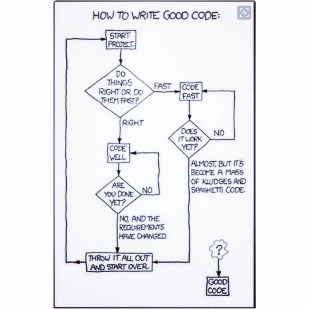code coding flow chart flowchart data flow diagram dfd dataflowdiagram decision tree software java android developer programming hub  [ 1080 x 1080 Pixel ]