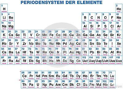 Tabla periodica de los elementos buscar con google tabla de tabla periodica de los elementos buscar con google urtaz Images