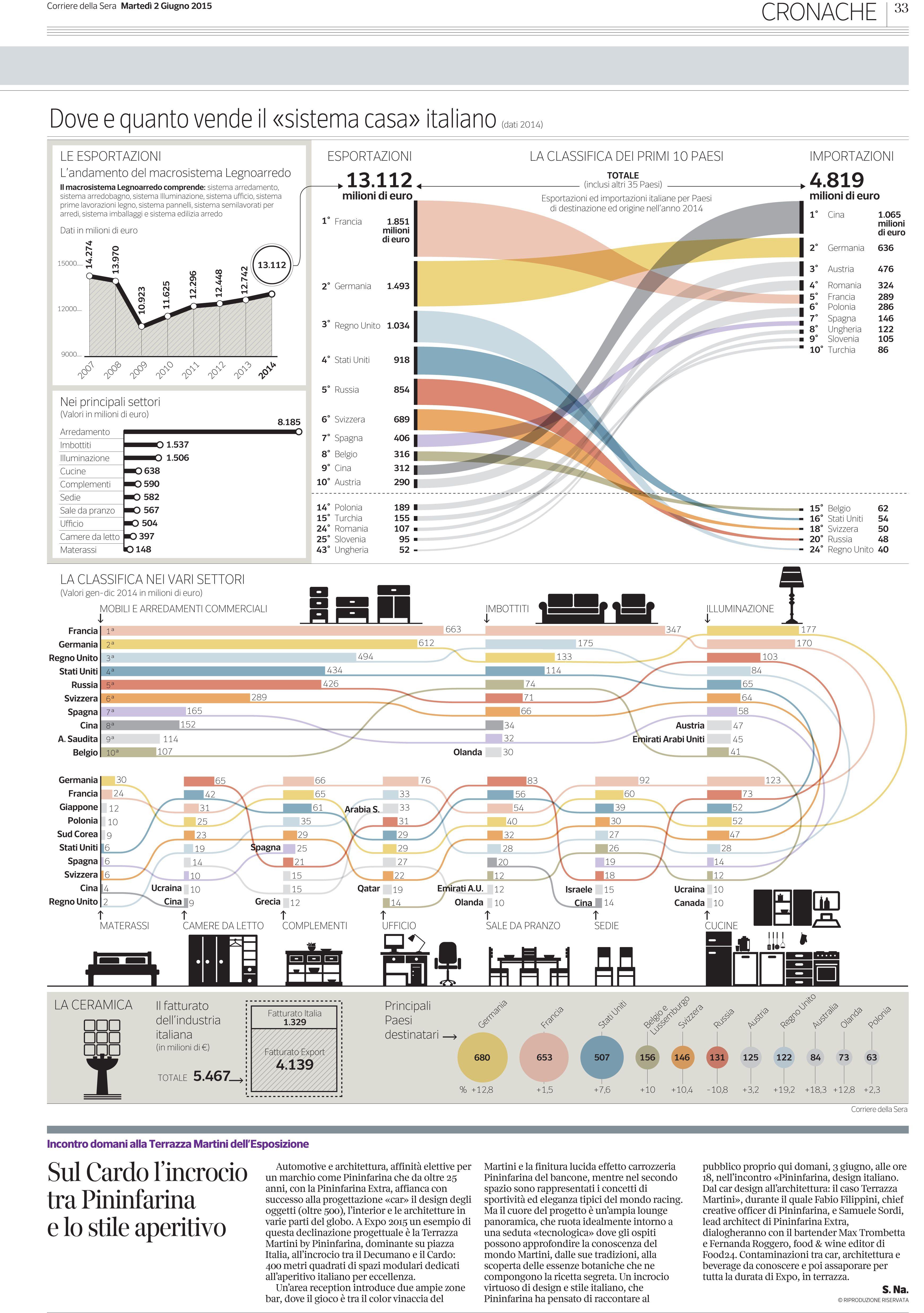 portfolio of the week sabina castagnaviz edward tufte creative infographic charts and graphs [ 3483 x 4949 Pixel ]