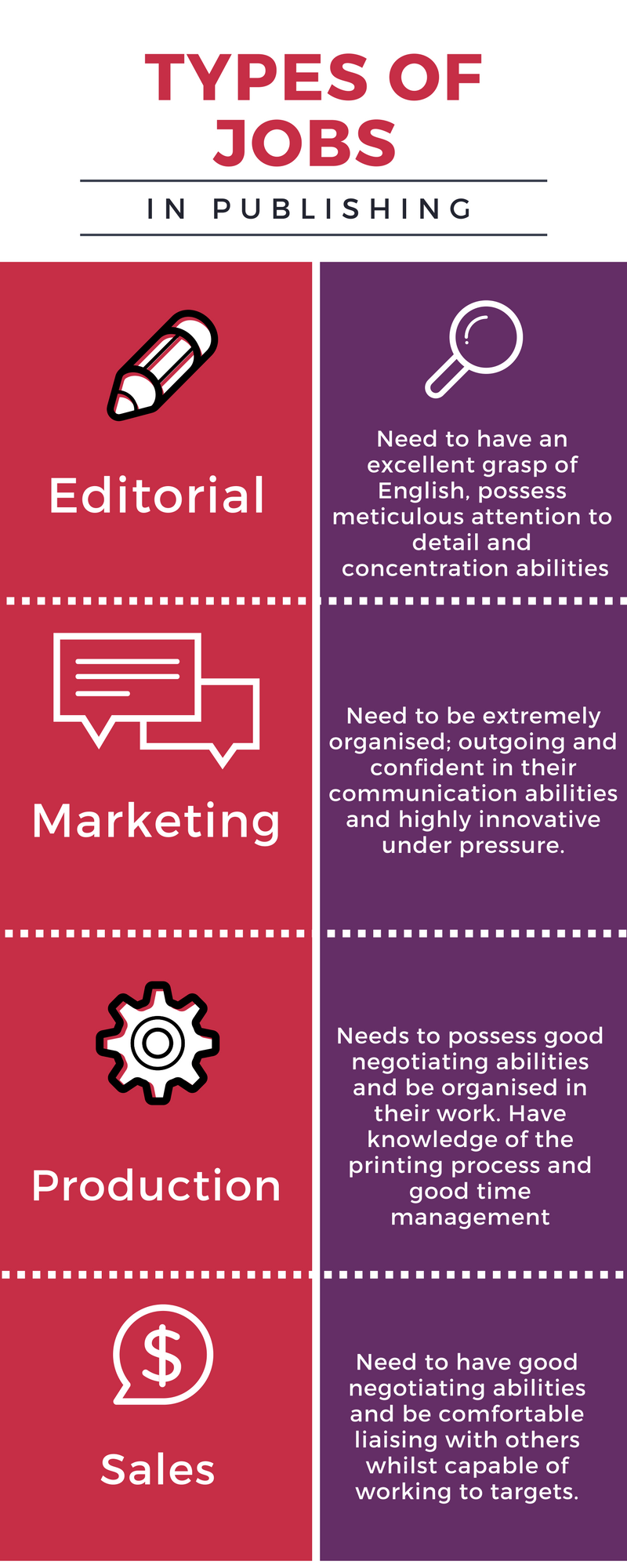 types of jobs in publishing editorial marketing production and types of jobs in publishing editorial marketing production and s roles for