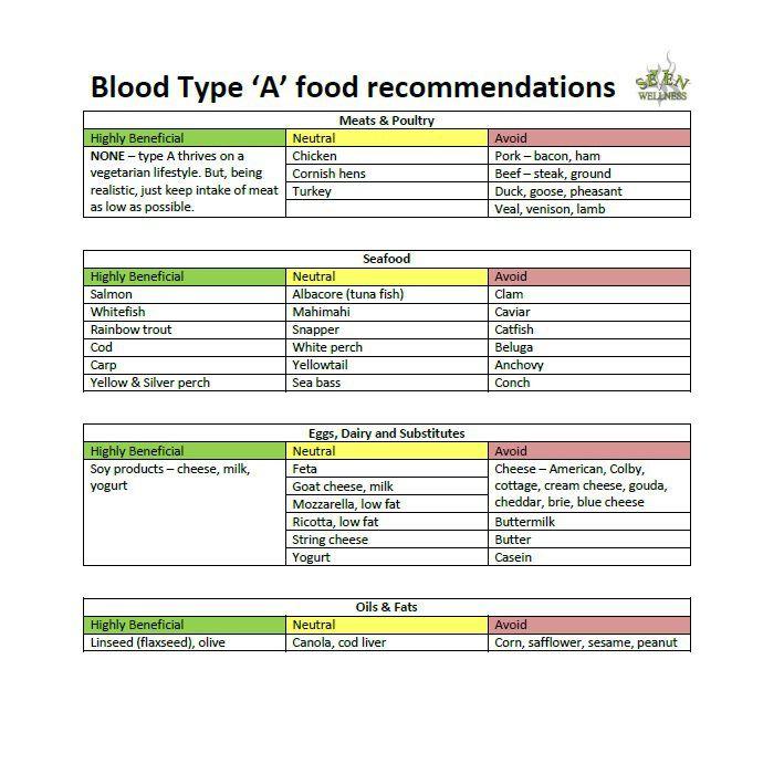 Blood Type Diet Chart 37