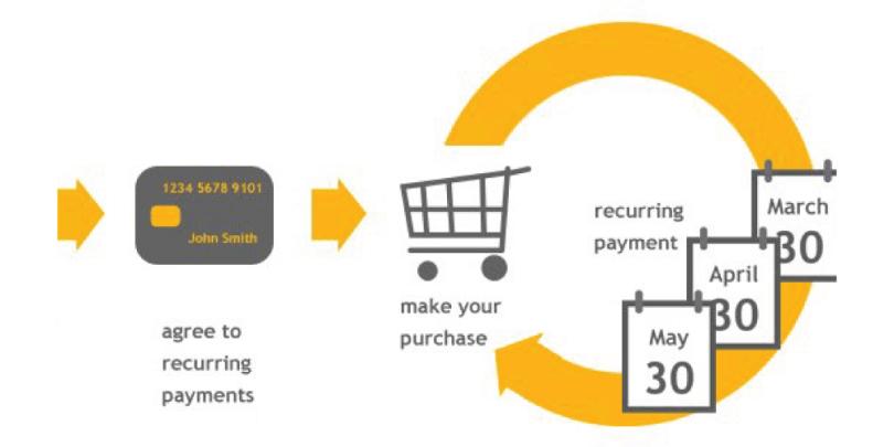 High Risk Continuity Merchant Account Provider Merchant