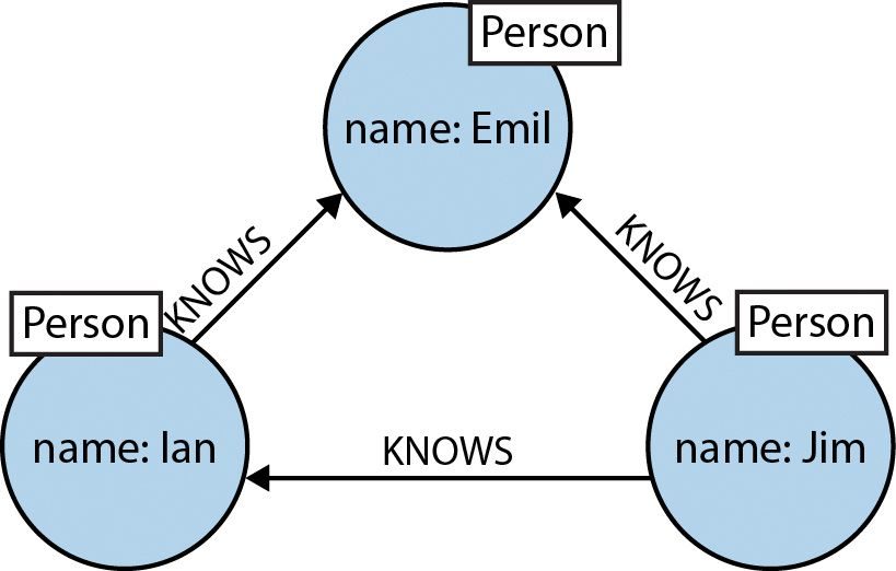 Graph Databases For Beginners Why A Database Query Language Matters More Than You Think