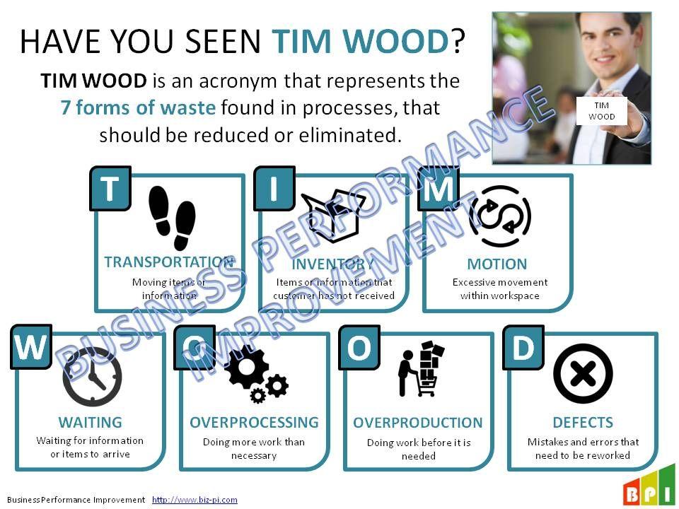 Tim Wood Lean Wastes Slides Timwood Tim Wood Tim Woods