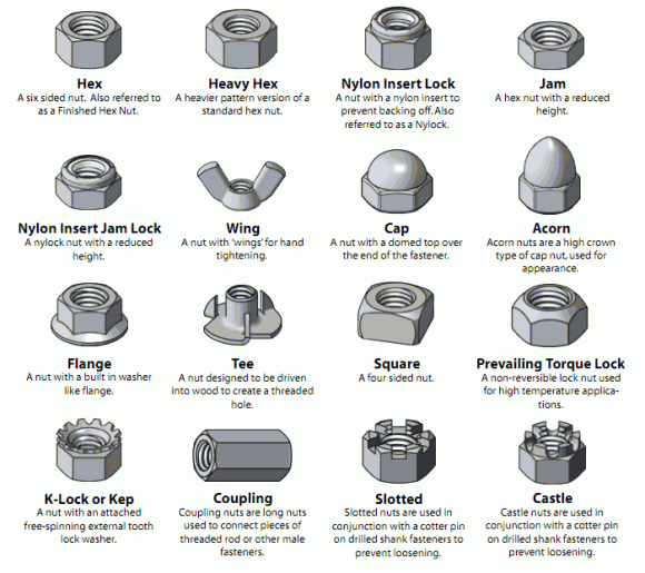 different types of fasteners visual glossary of screws nuts and washers do it projects. Black Bedroom Furniture Sets. Home Design Ideas