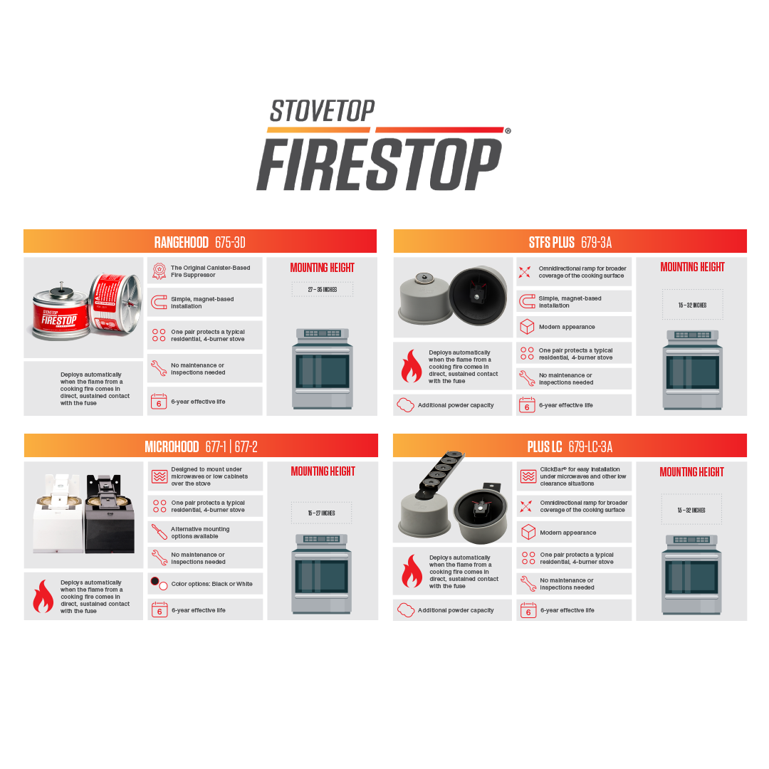 The Ultimate Guide to StoveTop FireStop's Fire Suppression