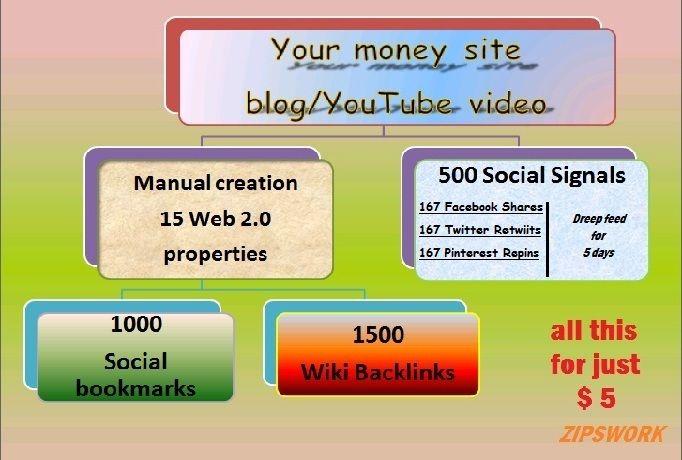 zipswork: make 15 Web 2,0, 500 Social Signals, 1000 Social Bookmarks, 1500 Wiki Backlincs for $5