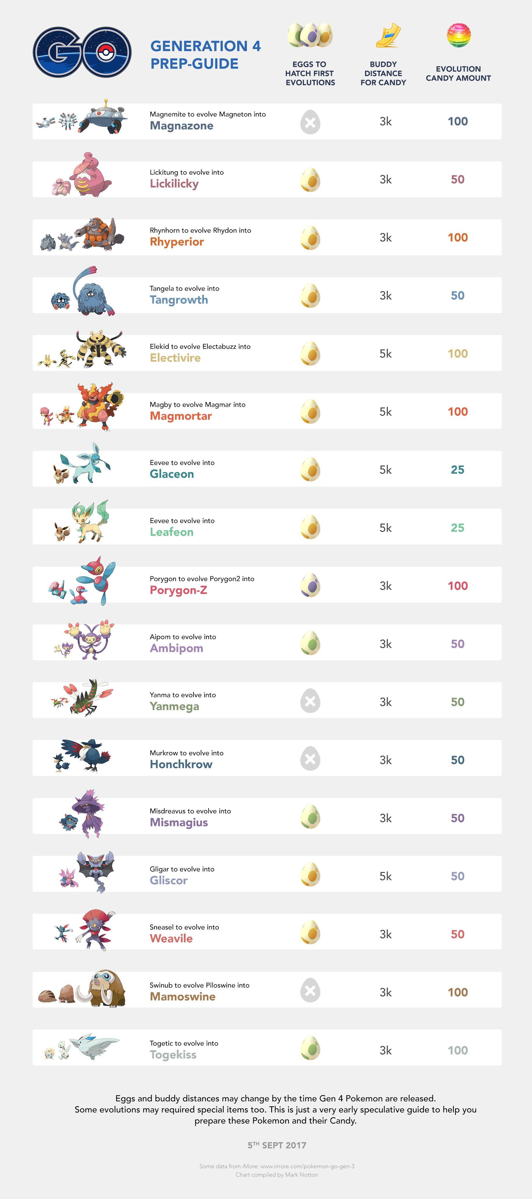 pokemon go eevee evolution gen 4