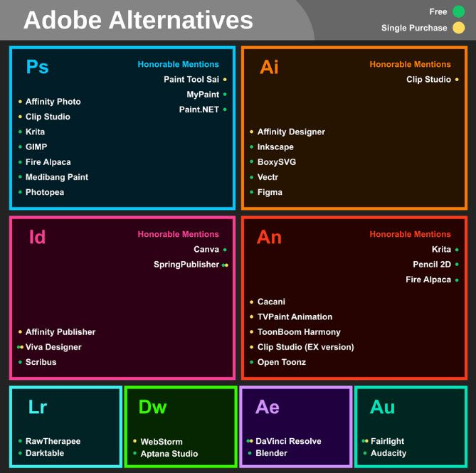 Find Adobe alternatives with this helpful graphic | Creative Bloq