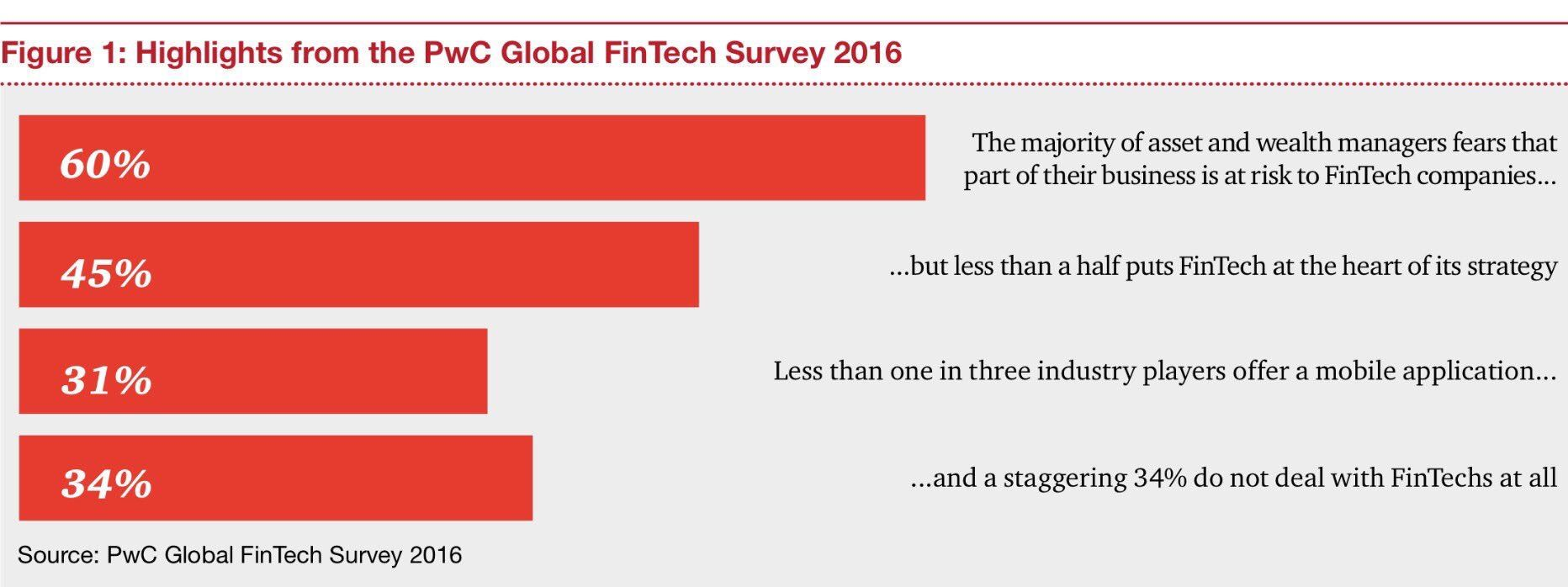 RT tloilier: 60% of Wealth Managers Fear Losses Due to #Fintech via JimMarous https://t.co/kywWTsvksA