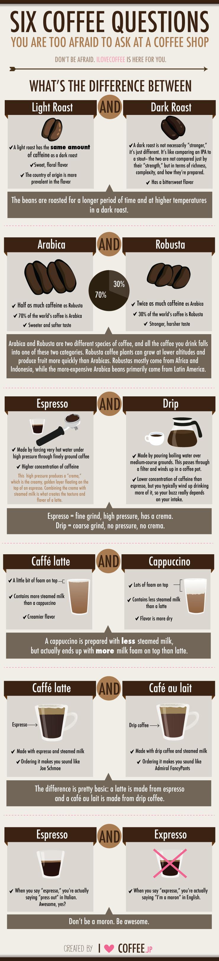 6 Coffee questions you are too afraid to ask at a coffee shop - I Love Coffee