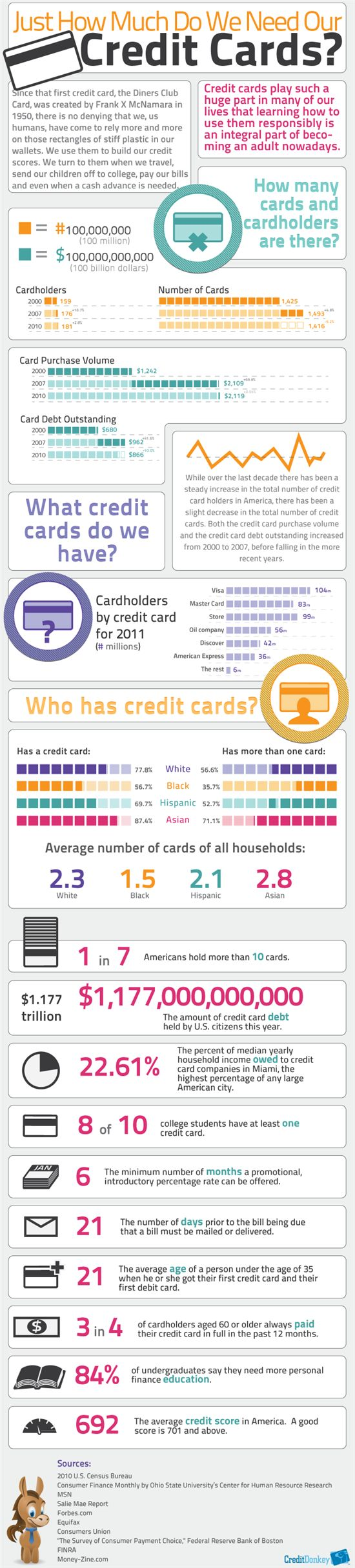 I Need A Credit Card Credit Card Infographic Small Business Credit Cards Credit Card