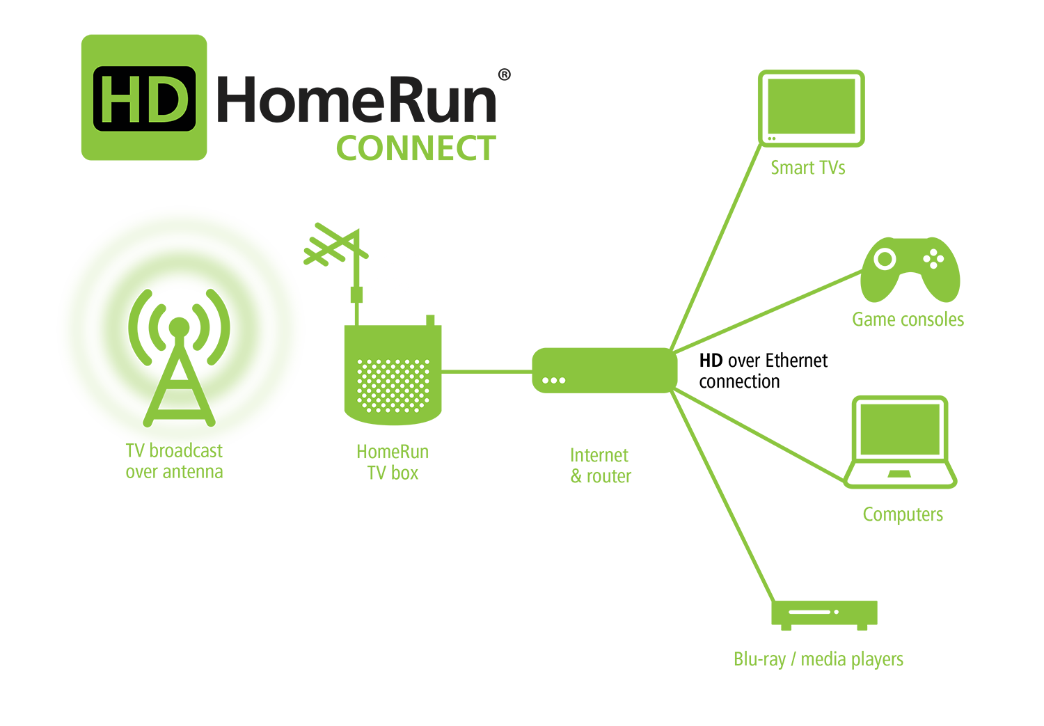 hdhomerun connect diagram the cable guy diagram connection tech living room  [ 1500 x 1043 Pixel ]
