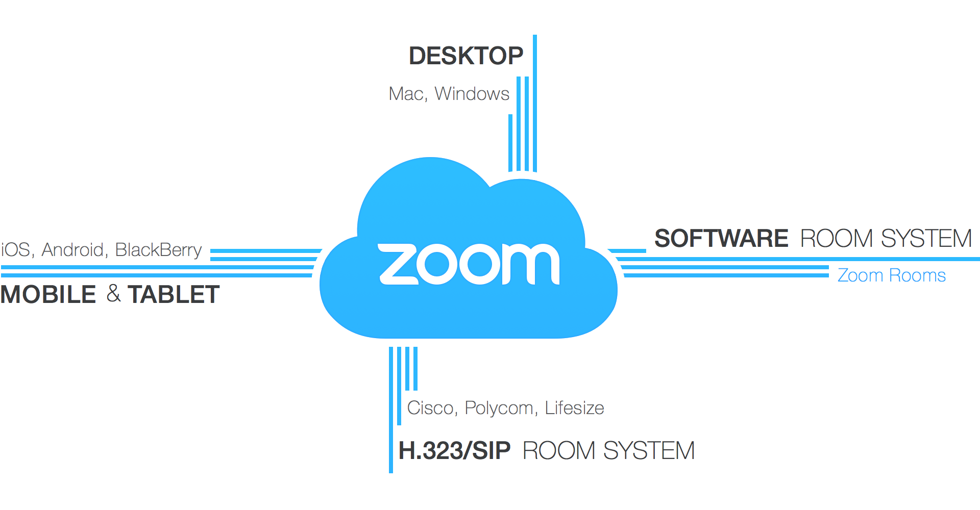 ZoomThis site is used for video conferencing. It allows