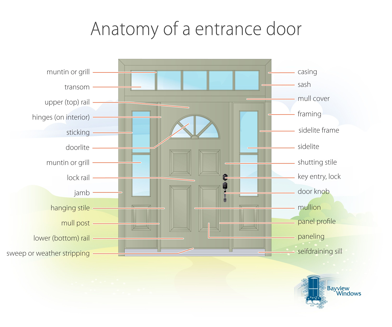 http://www.bayviewwindows.ca/images_blog/anatomy-of-an-entrance-door ...