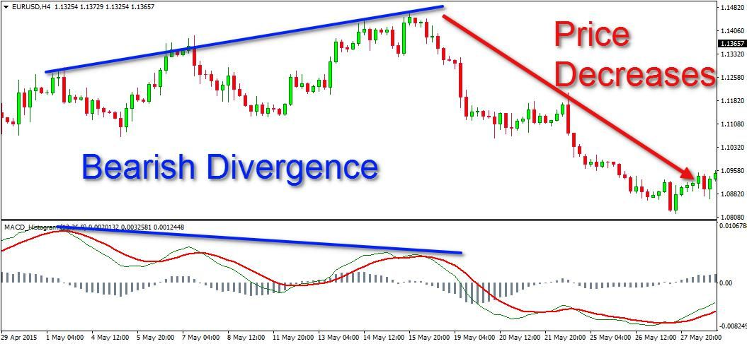 Moving Average Convergence Divergence Forex Trading Tips Moving