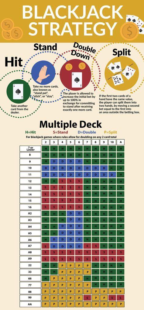 Fool Proof Blackjack Strategy Blackjack tips, Casino