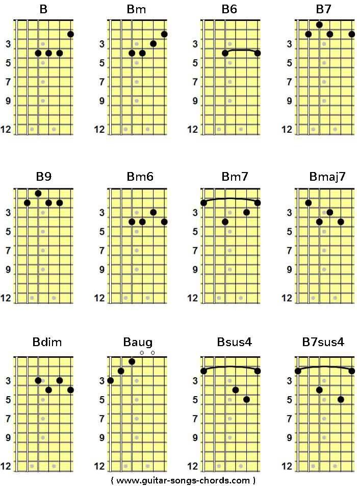 Basic Guitar Lessons For Free Guitar Chord Chart Guitar Chords