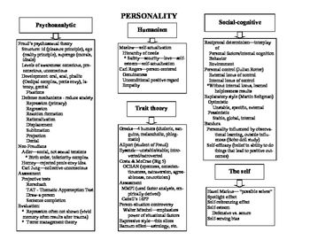 Ap Psychology Concept Maps For Every Chapter Ap Psychology Power