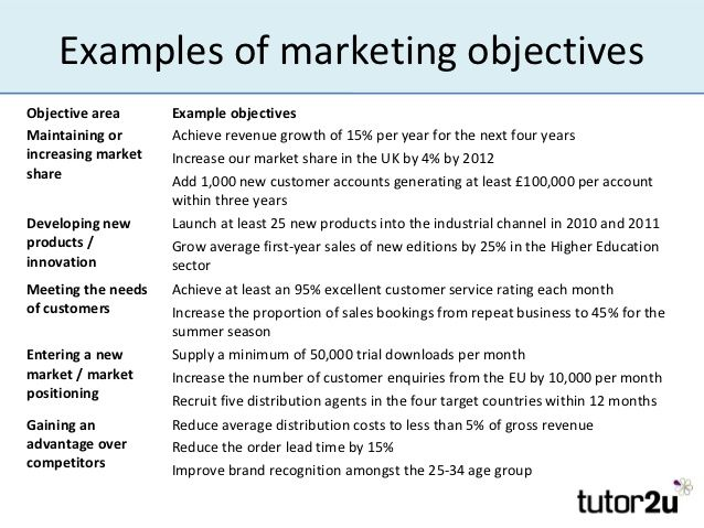 image result for marketing objectives
