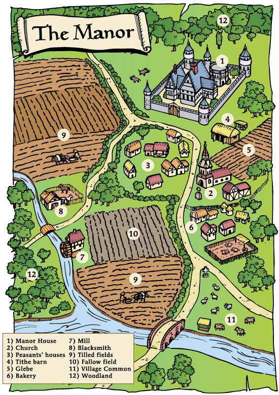 Medieval feudalism was based on the exchange of land for for Design your own farm layout