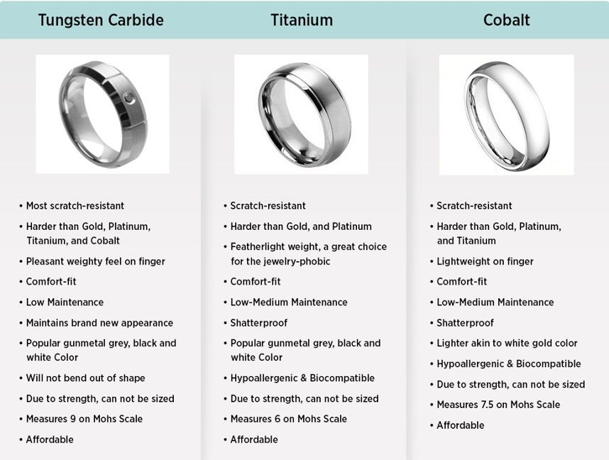 Features And Comparisons Of Metal Rings Tungsten Carbide Vs Titanium Vs Cobalt Rings Mens Wedding Rings Titanium Titanium Wedding Rings Ring Metal Comparison