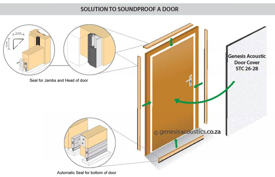 Genesis Acoustic Products Genesis Acoustics More Info About Product Or Solution Sound Proofing Doors Acoustic