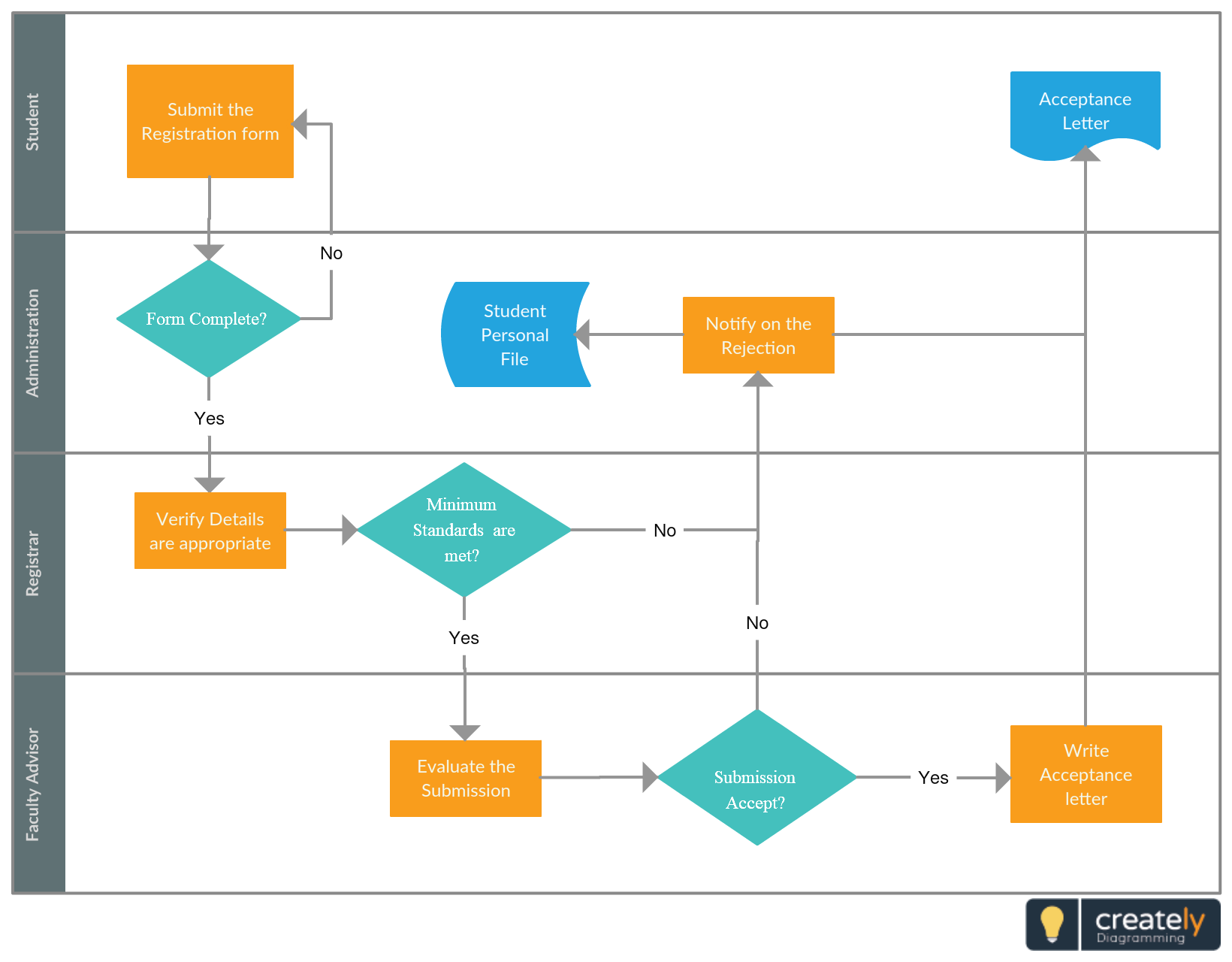 Cross Functional Flowchart Of Student Application Process Mostly Useful To A New Student For Collage University E Flow Chart Template Flow Chart Student Forms