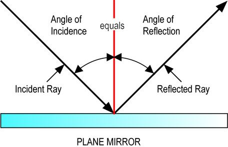 The Incident Ray The Reflected Ray And Normal At The Point Of
