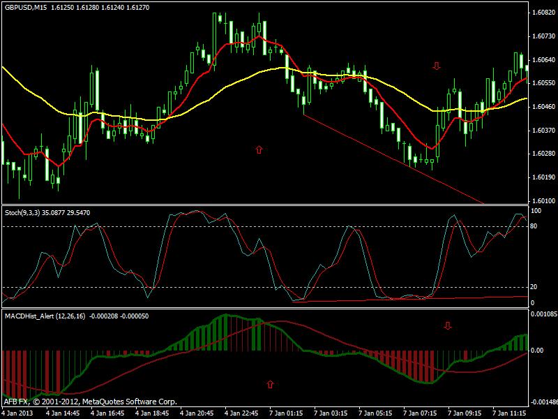 Форекс стратегии для d1 торговая система форекс diamond power trend 2009
