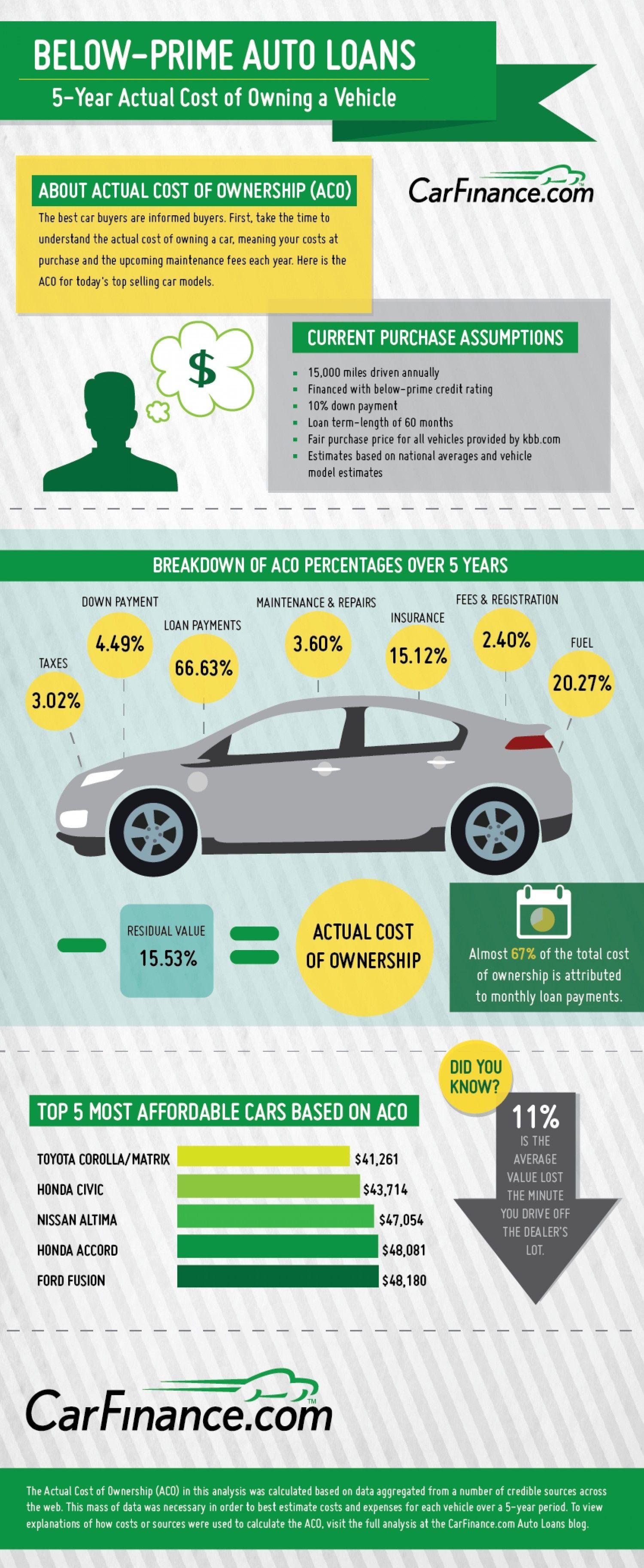 auto loan infographic Auto Loan Infographics Pinterest