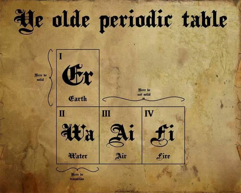 I once wrote a poem that had a line to the effect of four elements ye olde periodic table the four greek elements urtaz Choice Image