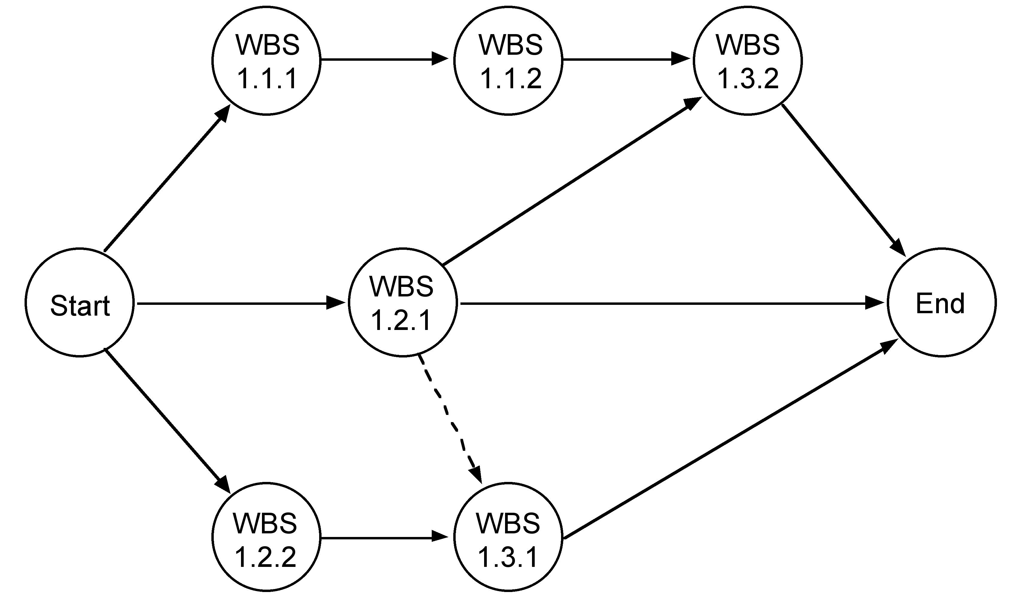 25 Activity On Arrow Network Diagram Examples Samples