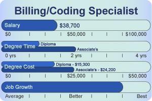 pin by joy fillmore on medical billing and coding | pinterest, Cephalic Vein