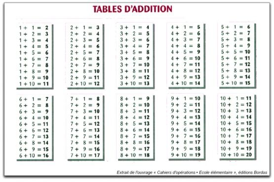 Table de division 0 11 1 multiplication chart addition - Table d addition a completer ...
