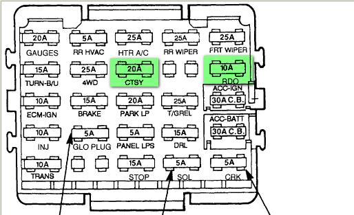 1994 Chevy Fuse Block Diagram - wiring diagrams schematics