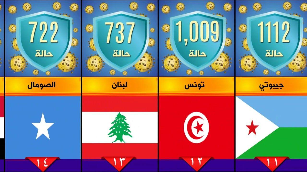 ترتيب الدول العربية من حيث عدد الإصابات بفيروس كورونا المستجد Youtube Cooking Recipes