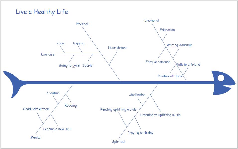 Ursache Wirkung Diagramm Diagramm Erstellen Diagramm Flussdiagramm