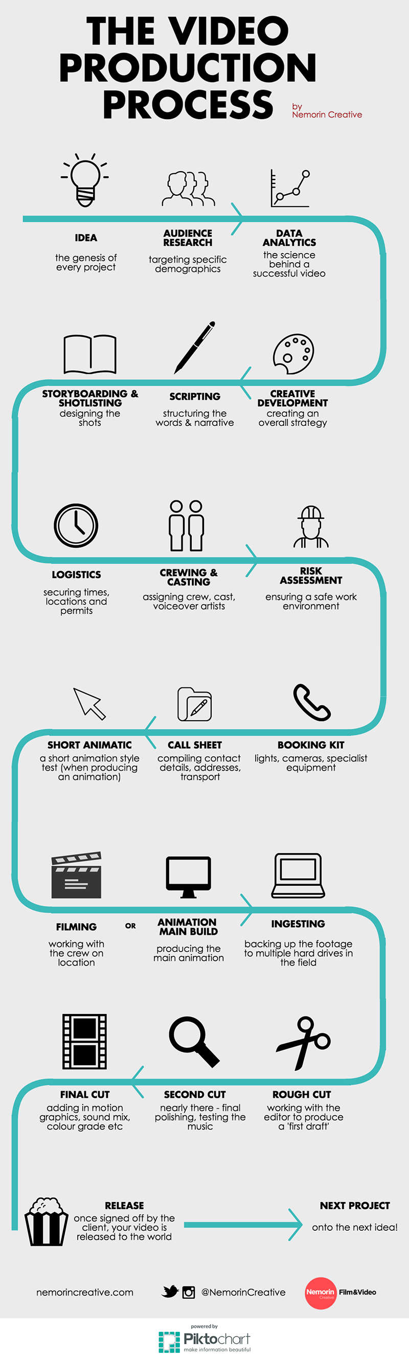 The video production process infographic also graphic design ad rh pinterest