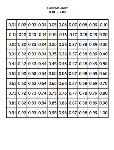 Heres A Decimal Chart Laid Out In The Same Fashion As A 100 Board From