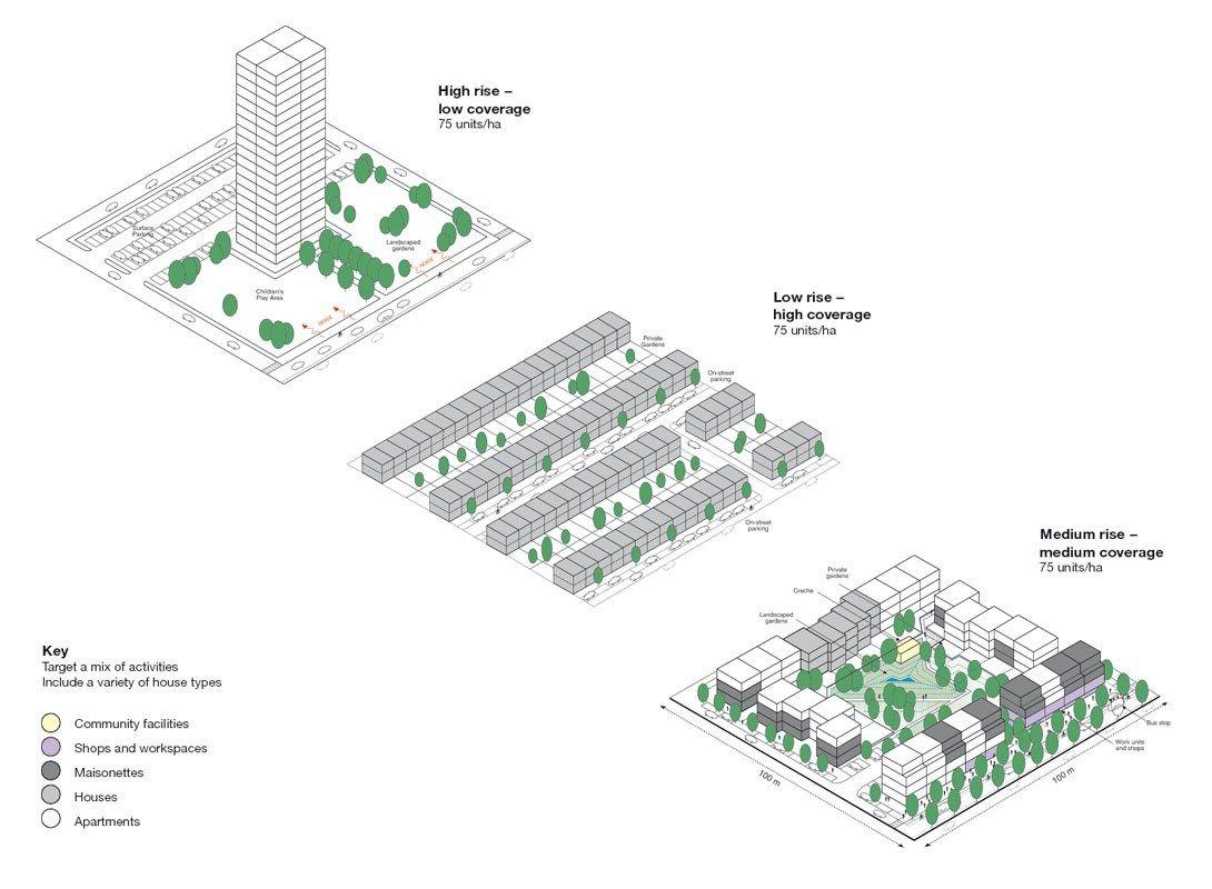 Average Density By Housing Typology