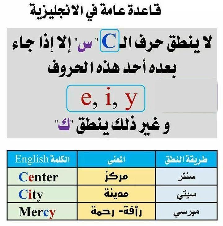 دروس في اللغة الانجلزية الصفحة 2 منتديات الجلفة لكل الجزائريين و العرب Learn English Words English Phrases English Words