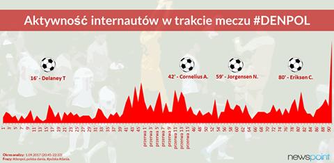 Ciągle utrzymują się emocje po spotkaniu Polska 🇵🇱️ VS 🇩🇰Dania. Sprawdziliśmy, w których minutach intrnauci najchetniej włączali się w dyskusje na temat meczu ➡️