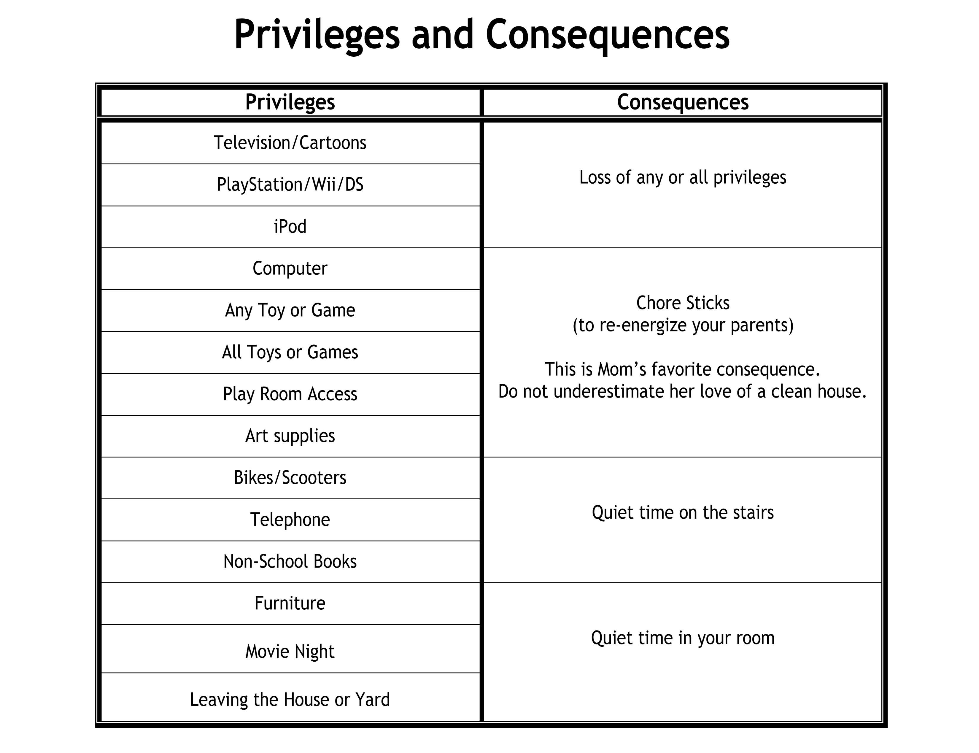 Consequences Chart