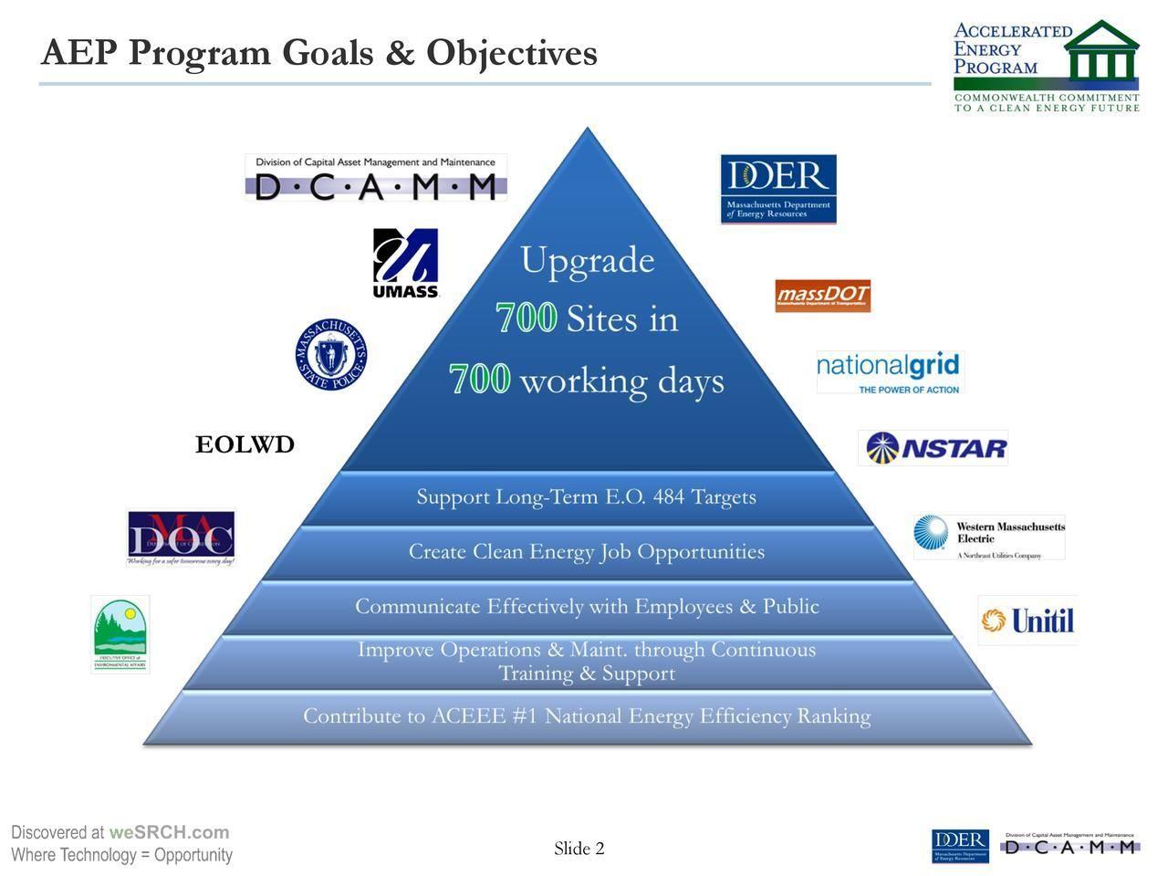 Leaders in Energy Efficiency Financing - Accellerated Energy